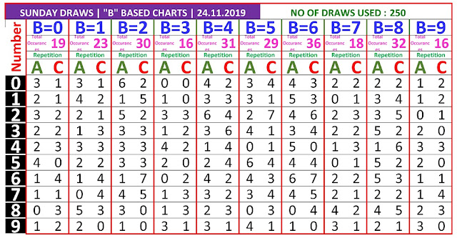 Kerala Lottery Winning Number Trending and Pending B based AC chart  on 24.11.2019