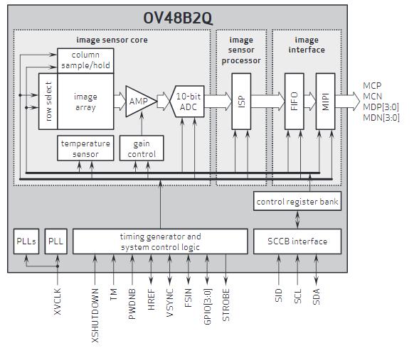 تصوير الفيديو 4K والتكبير الرقمي - OmniVision OV48B