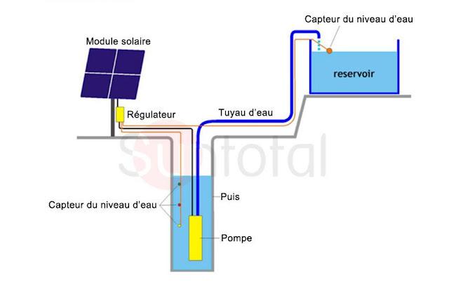 principe de pompage solaire