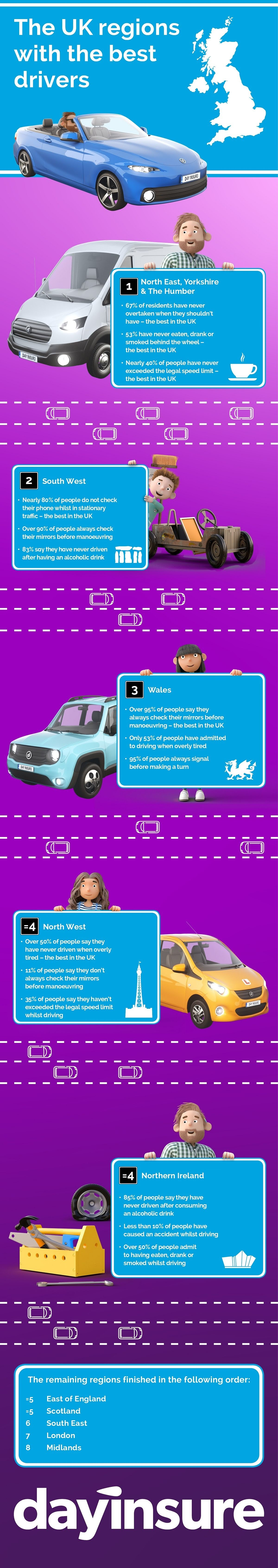 Which UK region is home to the best drivers? #infographic