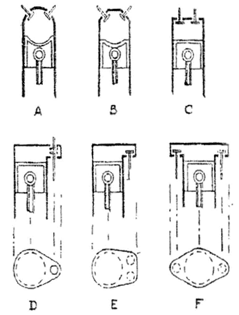 technical theory: Effect of Types of Combustion Chamber