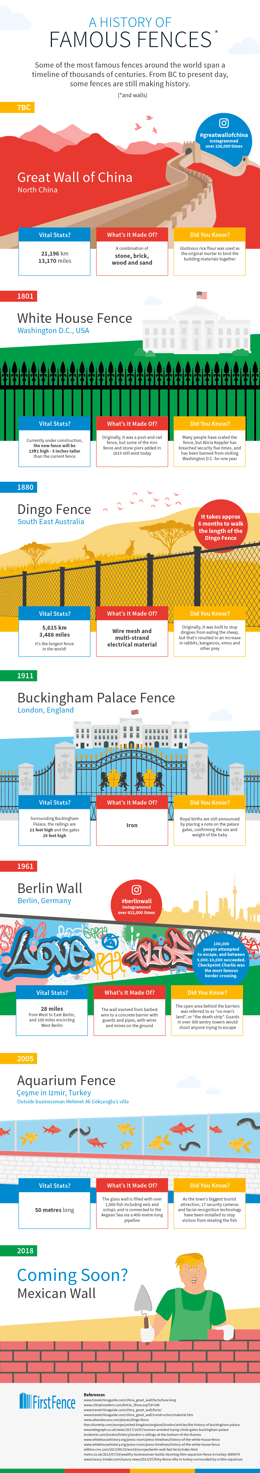 A History of Famous Fences #infographic