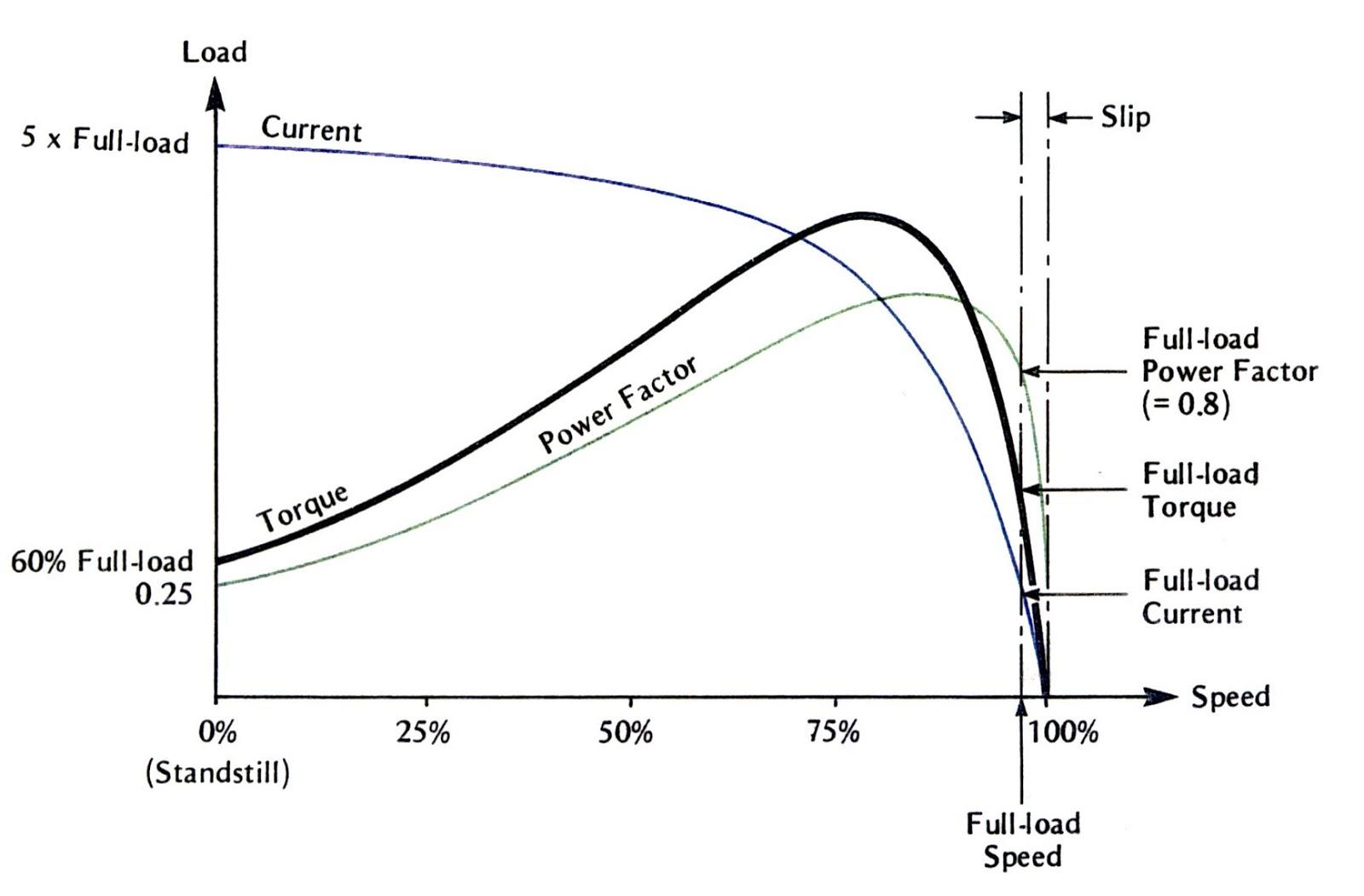 Exelent synchronous motor wiring diagram photo electrical diagram synchronous motor wiring diagram wiring diagram database cheapraybanclubmaster Images