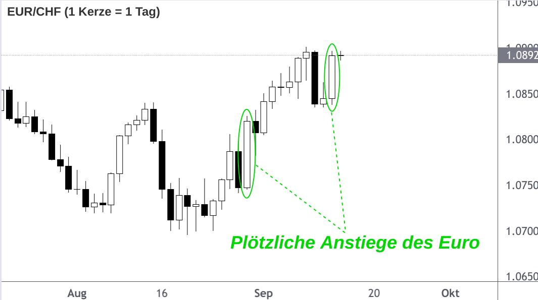 EUR/CHF-Kerzenchart mit plötzlichen Euro-Anstiegen