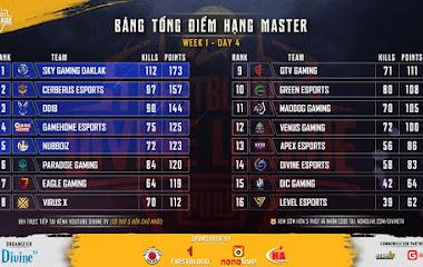 """[PUBG] Tổng hợp kết quả ngày thứ tư hạng Master FirstBlood Divine League: """"Vẫn là Sky Gaming Daklak"""""""