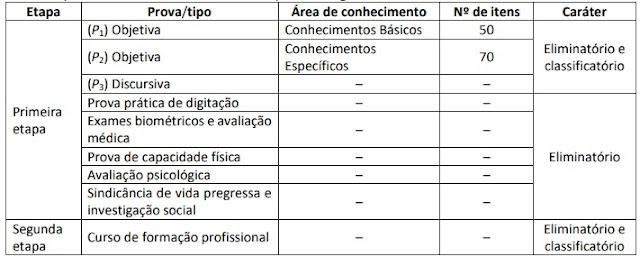 Concurso da PCDF para ESCRIVÃO 2020