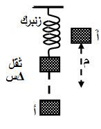 طريقة تعيين عجلة الجاذبية الأرضية من خلال اهتزاز ثقل معلق في زنبرك.