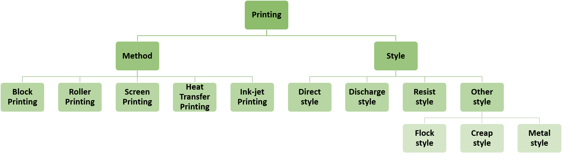 Classification of Printing