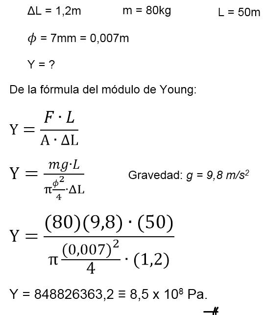 Teoría Y Ejercicios De Física Problemas De Elasticidad