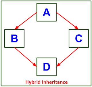 Hybrid Inheritance pada Java