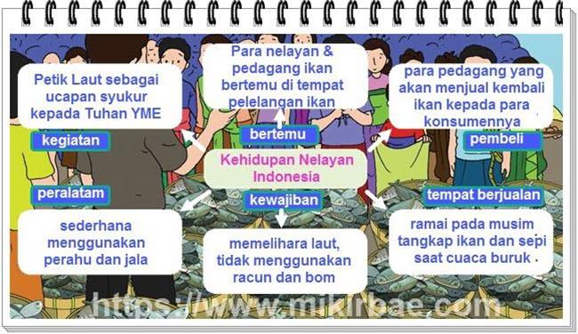 Diagram Kehidupan Nelayan