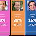 Projections finales pour l'élection présidentielle française de 2017