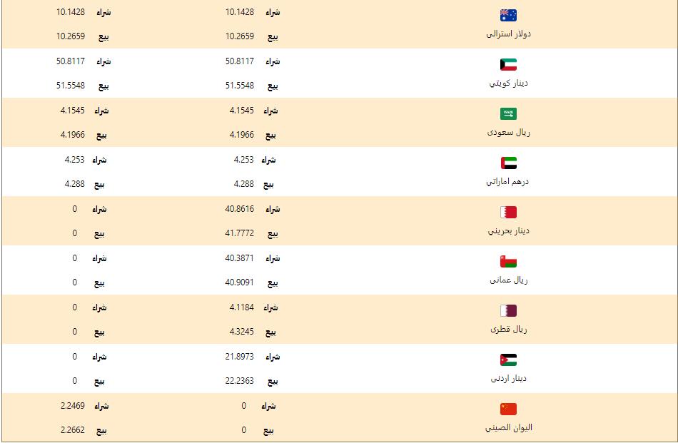 اسعار العملات اليوم الاربعاء 11 مارس 2020 اسعار العملات العربية والاجنبية