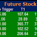 Most active future and option calls ( Pre Market Tips ) for 20 June 2016