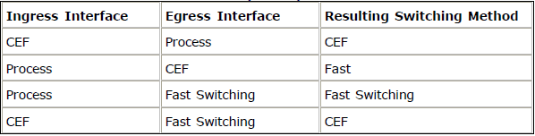 Cisco Express Forwarding - Switching methods