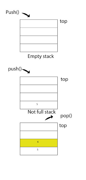 stack-data-structure