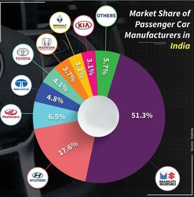 Market share of all sector