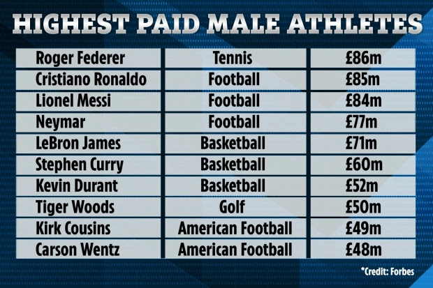 Christiano Ronald top list in the most paid athletes