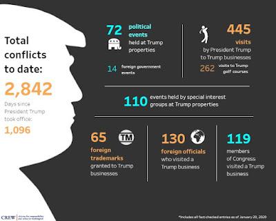 Trump Conflicts of Interest aka Honest Graft