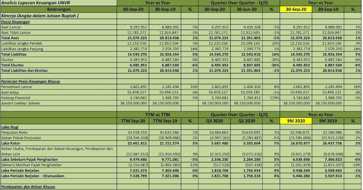 Idx Investor Unvr Q3 2020 Pt Unilever Indonesia Tbk Analisis Laporan Keuangan