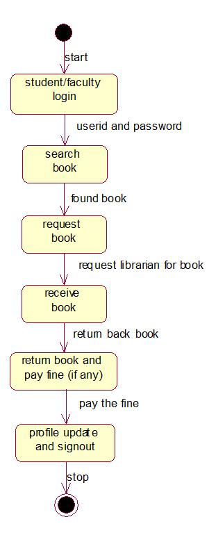 Uml And Design Patterns  Library Management System Uml Diagrams