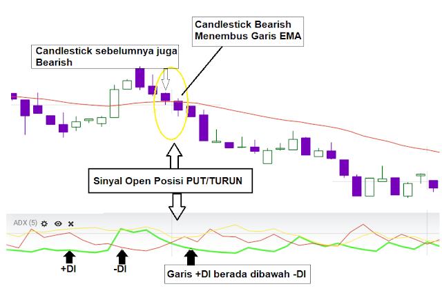 strategi trading binary iq option pasti profit