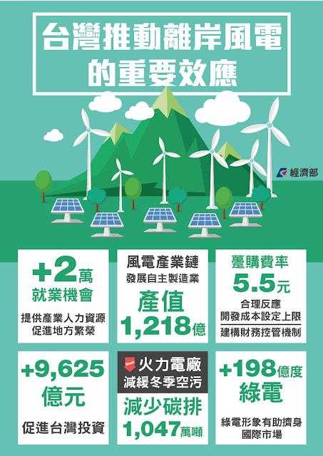 台灣推動離岸風電的重要效益