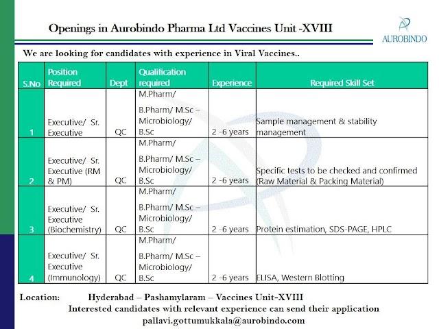 Aurobindo Pharma | Multiple Openings in QC at Hyderabad | Send CV