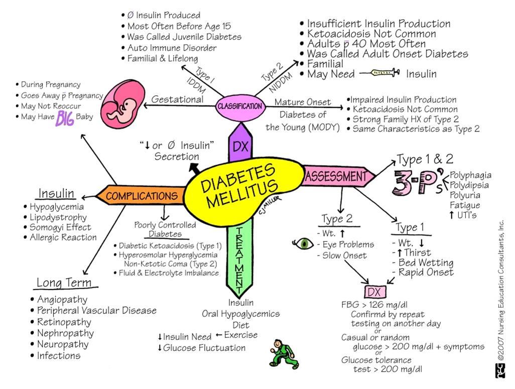Diabetes-Werte: Was sie aussagen - Dianol ist ein Mittel des Kampfes gegen Diabetes