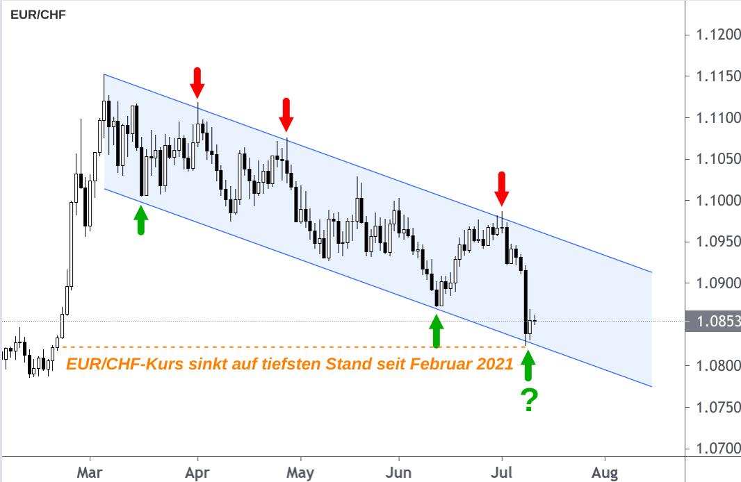 Kerzenchart EUR/CHF-Kurs Entwicklung mit Trendkanal-Prognose