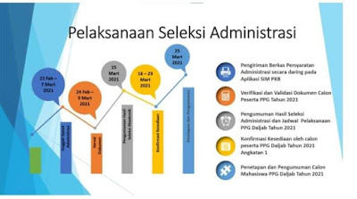 Seleksi Administrasi PPGJ 2021