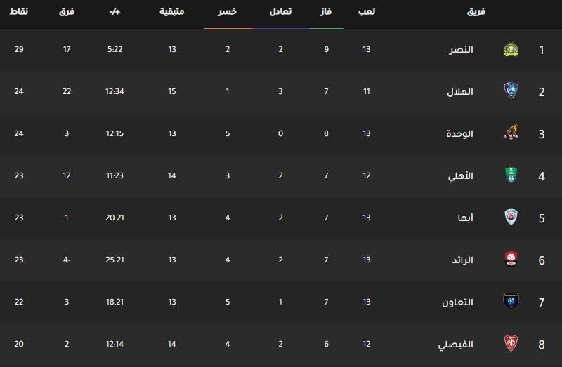 جدول ترتيب فرق الدوري السعودي اليوم بتاريخ 30-12-2019