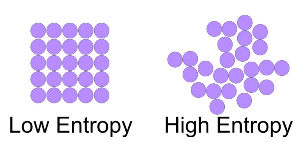 LOW AND HIGH ENTROPY