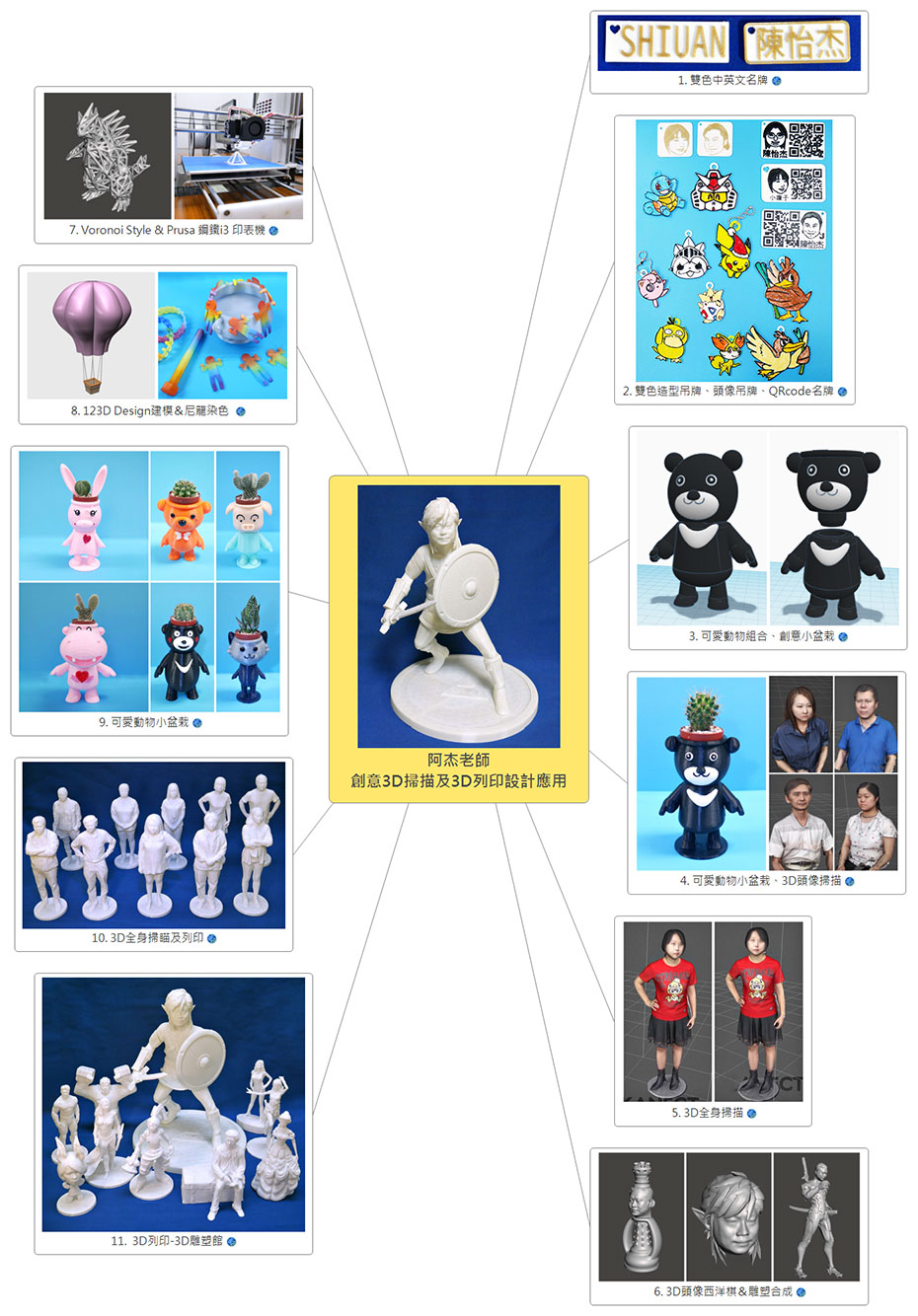 3D掃描&3D列印課 10