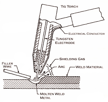 mechanical technology mig welding mig welding works diagram of how