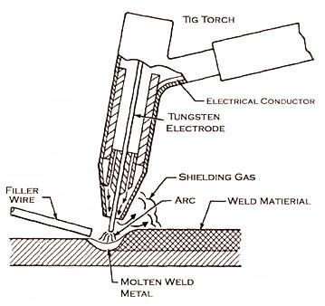 diagram for mig welding