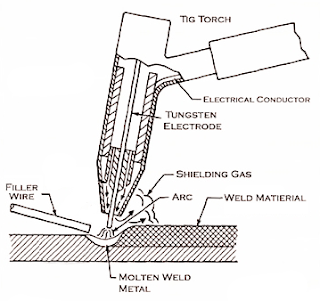 gas welding line diagram