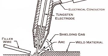 Mechanical Technology: MIG Welding