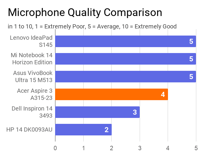 A chart on the comparison of microphone quality of this laptop with others.