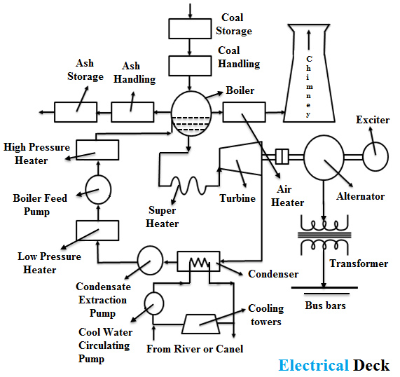 Working Principle of Thermal Power Plant