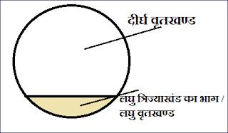 वृत्त  ( त्रिज्याखंड का भाग ) ( Segment)