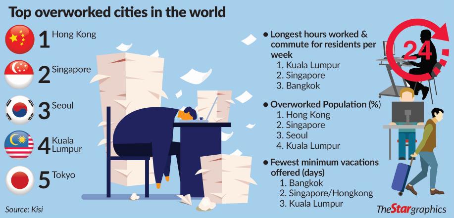 Overworked Cities