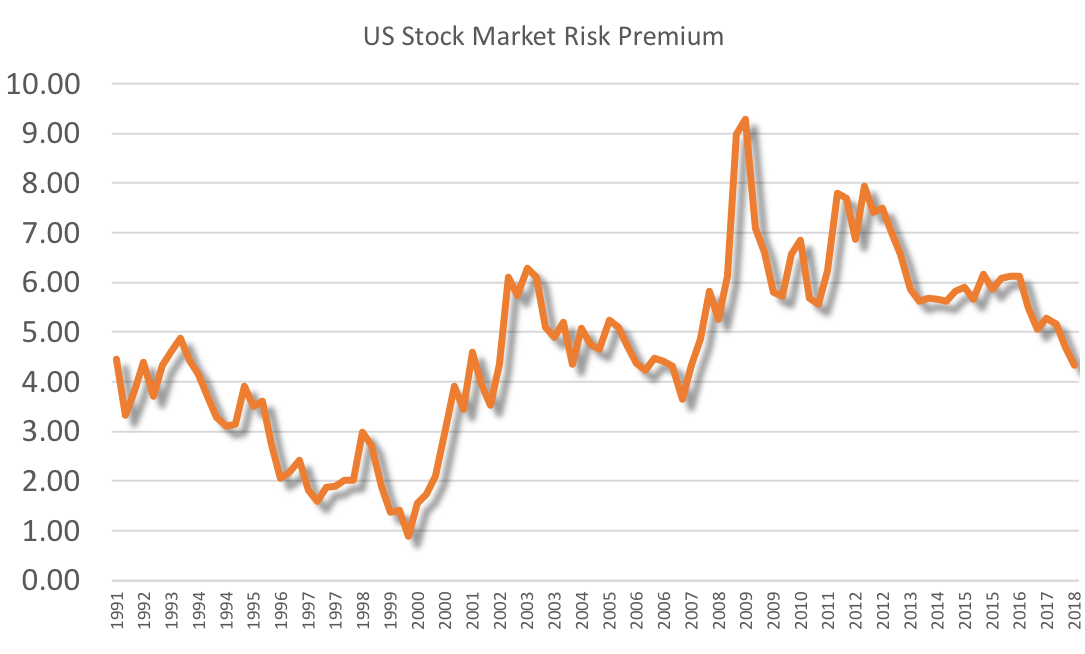 the shrinking  us  risk premium