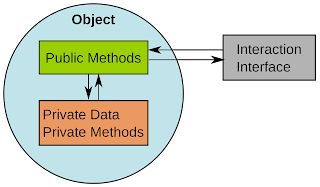 Encapsulation in java with realtime example
