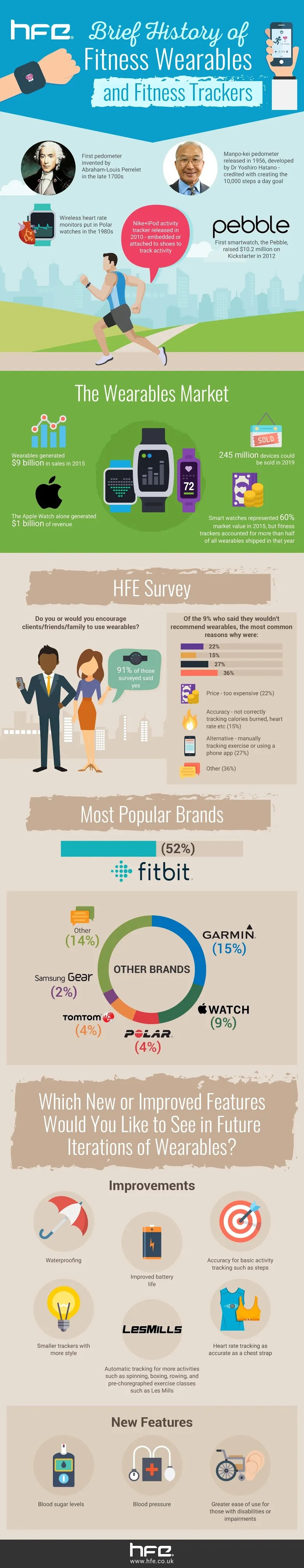 Brief History of Fitness Wearables and Fitness Tracker #infographic