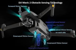 Spesifikasi DJI Mavic 2 Zoom - OmahDrones