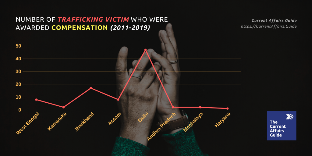 Number of Trafficking Victims who were awarded Compensation 2011-2019