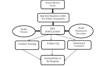 Pendekatan Kesehatan Masyarakat berbasis Kaum Seksual Minoritas