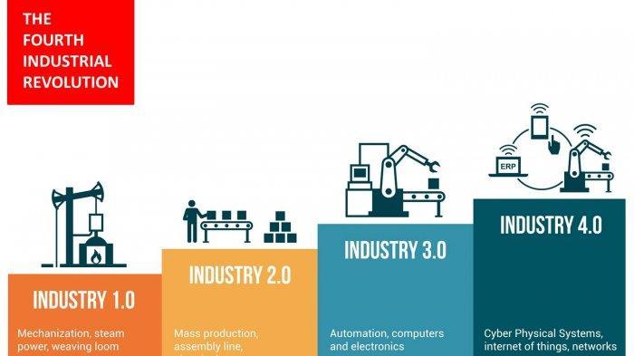 Mengenal Revolusi Industri 4.0 Dan Fakta Menariknya