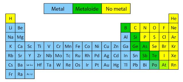 elementos no metálicos